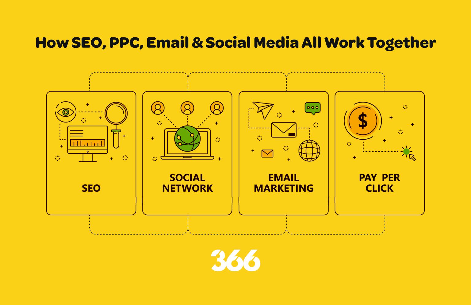 Digital Marketing Tactics & Its Cross Impact on each other!
